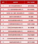 2016年度中华民族医药百强品牌企业榜单发布!